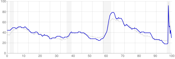 Alabama monthly unemployment rate chart from 1990 to November 2020